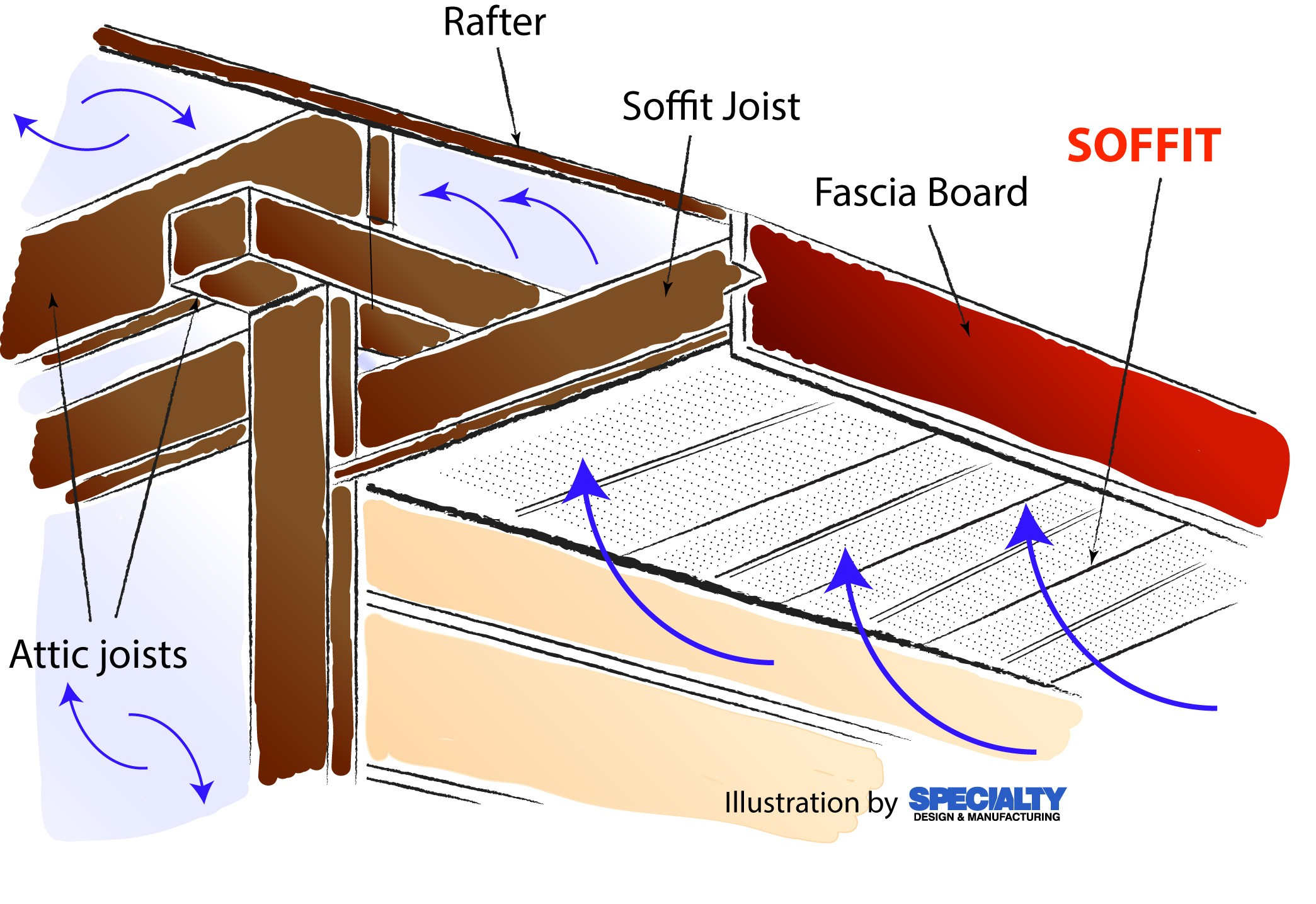 What Is Soffit And Why It Important To A House