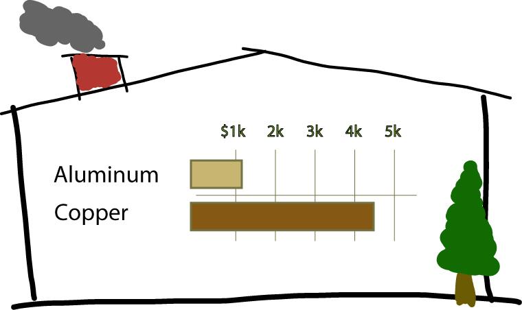 aluminum gutter to copper gutter comparison